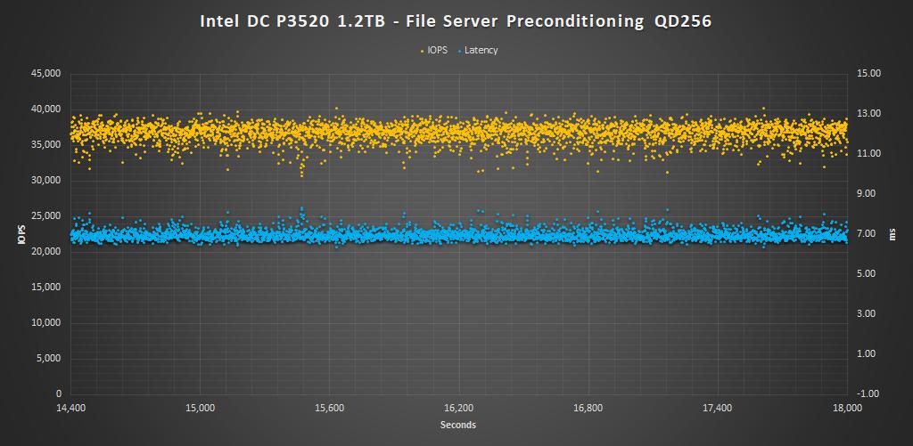 Intel DC P3520 1.2TB FS Precondition