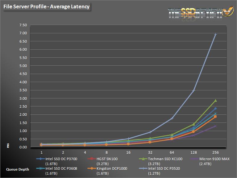Intel DC P3520 1.2TB FS lAT