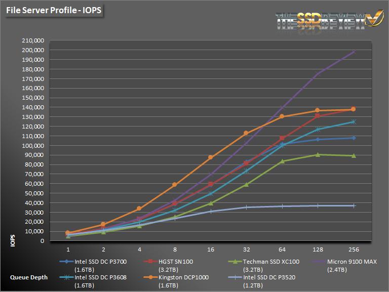 Intel DC P3520 1.2TB FS