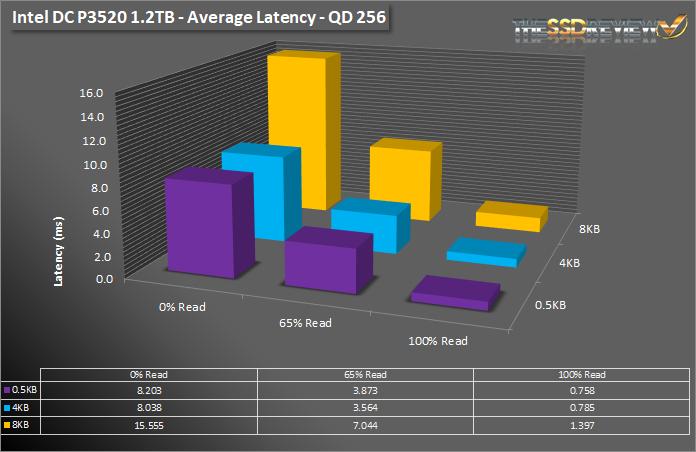 Intel DC P3520 1.2TB SNIA AV LAT