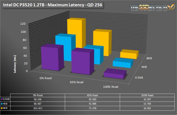 Intel DC P3520 1.2TB SNIA AV MAX