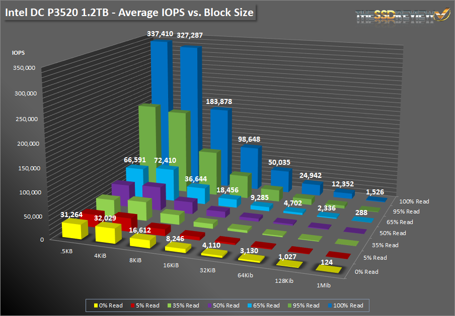 Intel DC P3520 1.2TB SNIA IOPS VS BLOCK SIZE