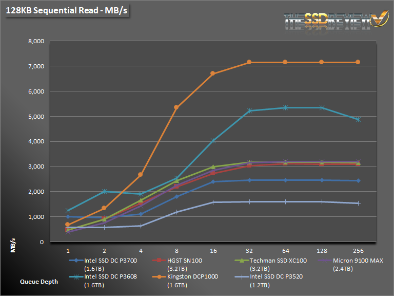 Intel DC P3520 1.2TB Seq Read