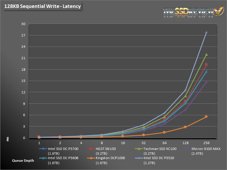 Intel DC P3520 1.2TB Seq Write Lat