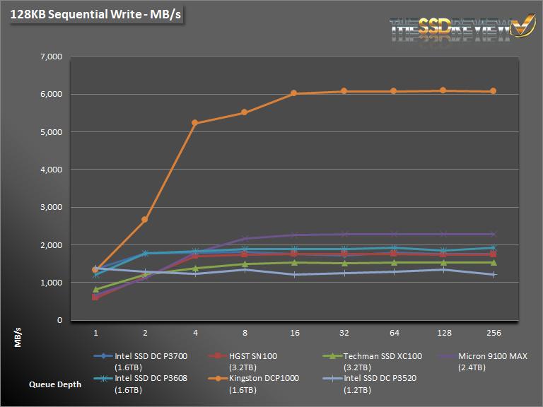 Intel DC P3520 1.2TB Seq Write