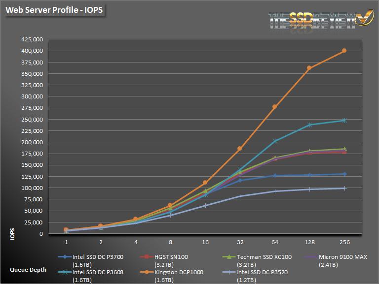 Intel DC P3520 1.2TB WS