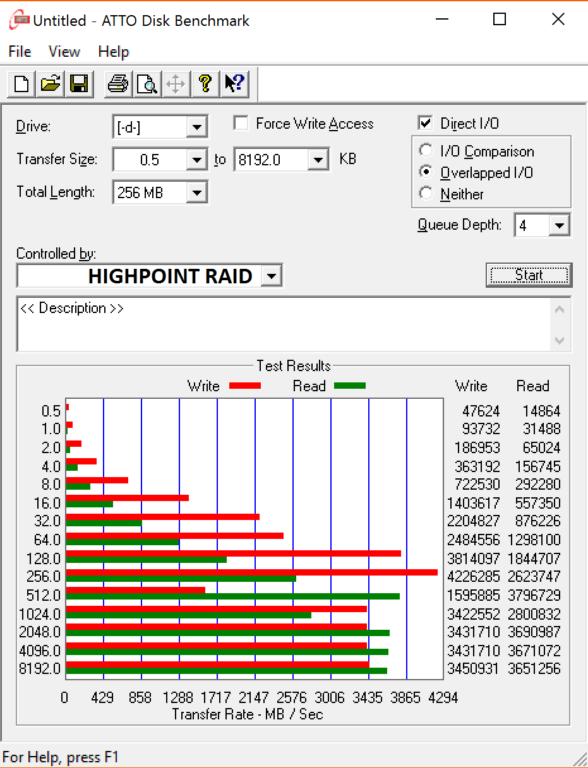 Highpoint SSD7101 and Samsung 960Pro x4 RAID0 ATTO2