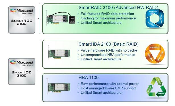 Microsemi SmartROC3100 and SmartIOC2100