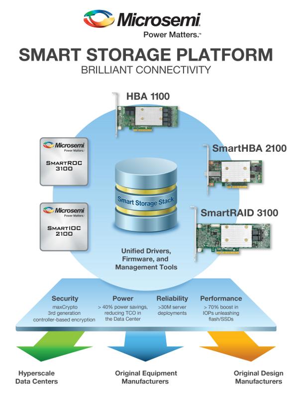 Microsemi_ Smart Storage infographic